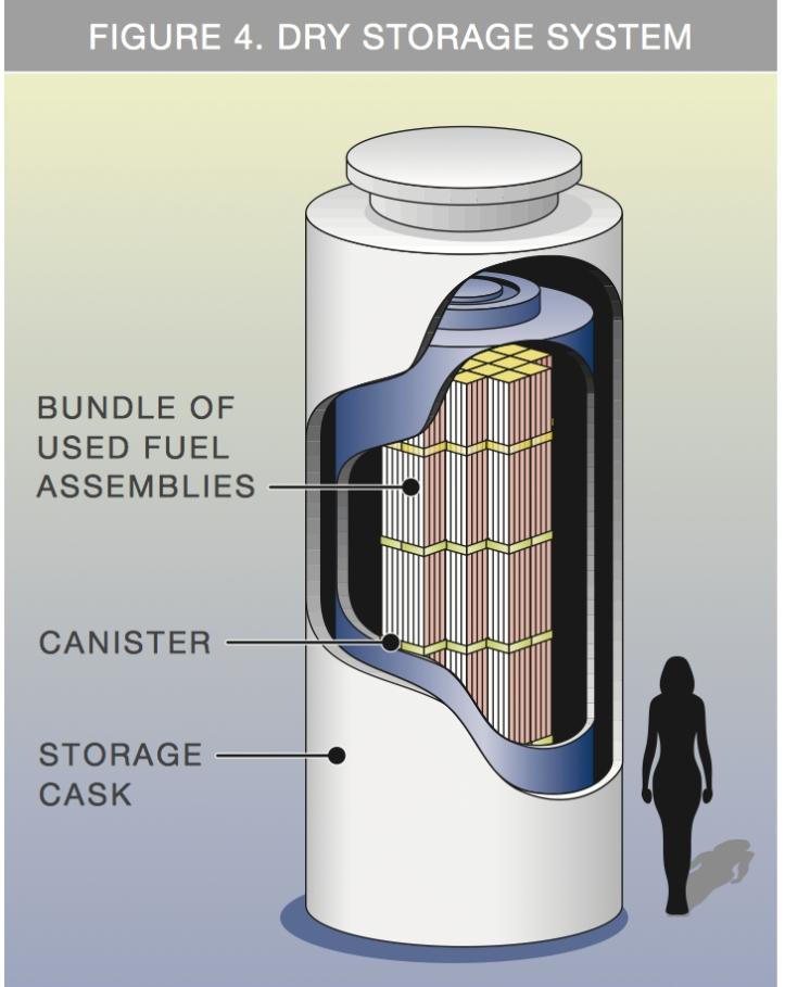 NUKES-dry storage photo