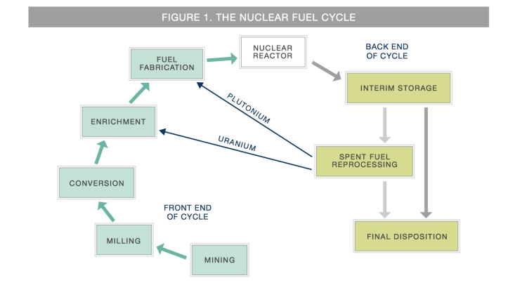 NUKES-fuel cycle