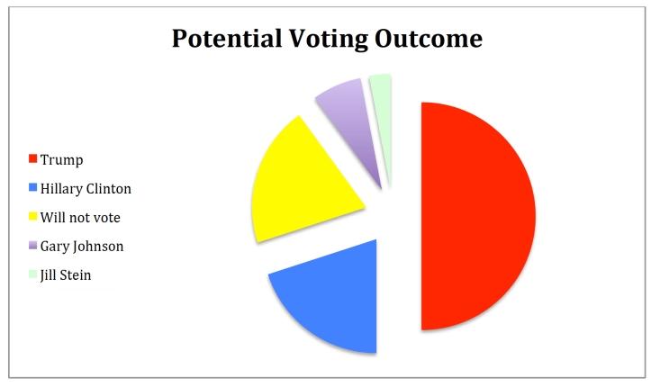 potential-voter-outcome